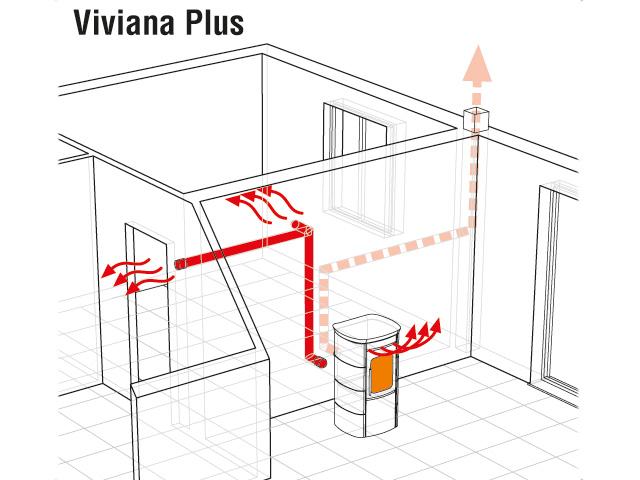 Viviana Plus 9,0 kW - Συστημα καναλιου