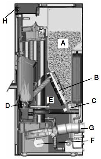 Basic 18kW - Τομή