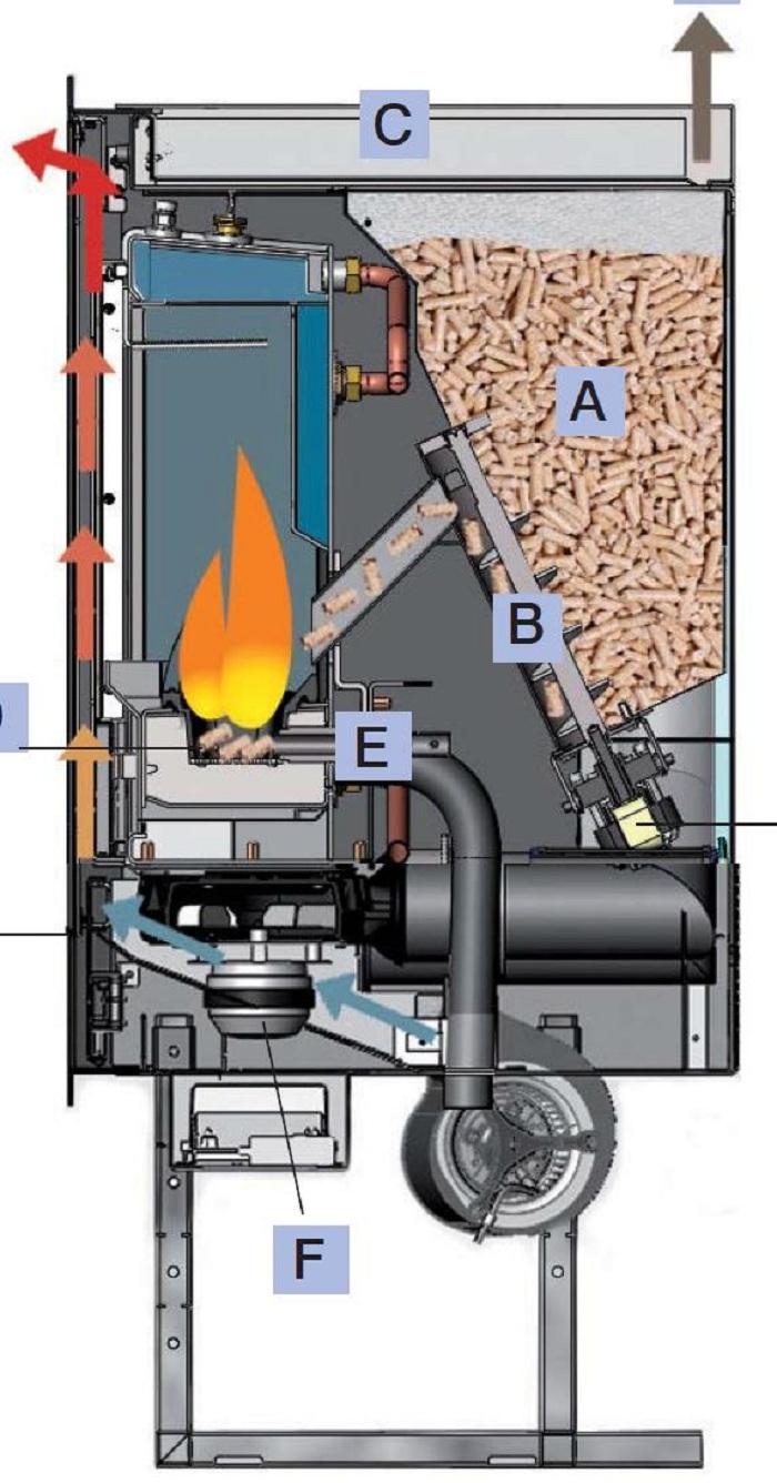 Idropellbox 15 6kw Pellet Burning Fireplaces Boiler